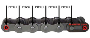 http://www.hammerinhandcycles.com/Images/parts/pitch-roller-chain.jpg